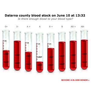 Інформація про актуальні запаси в центрах крові доступна на сайті