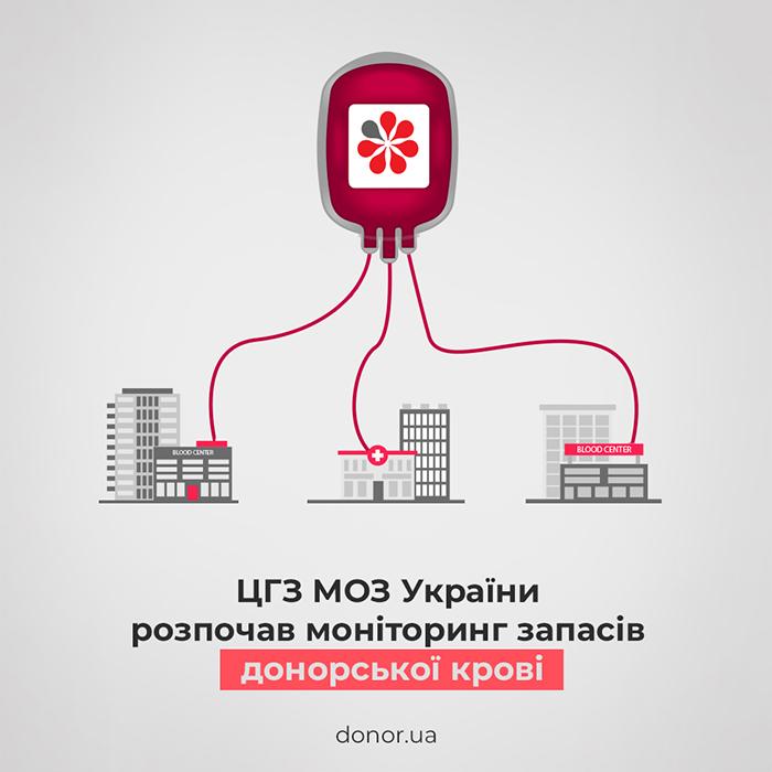 ЦГЗ разом з ДонорUA запустив перший етап моніторингу запасів крові